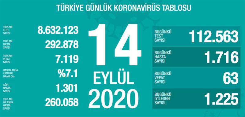 14.09.2020 PAZARTESİ KORONAVİRÜS TABLOSU